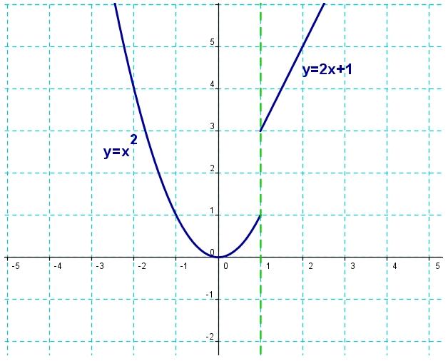 Representación de funciones definidas a trozos con GEOGEBRA